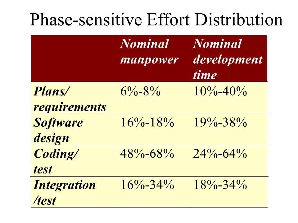 Phase-sensitive Effort Distribution