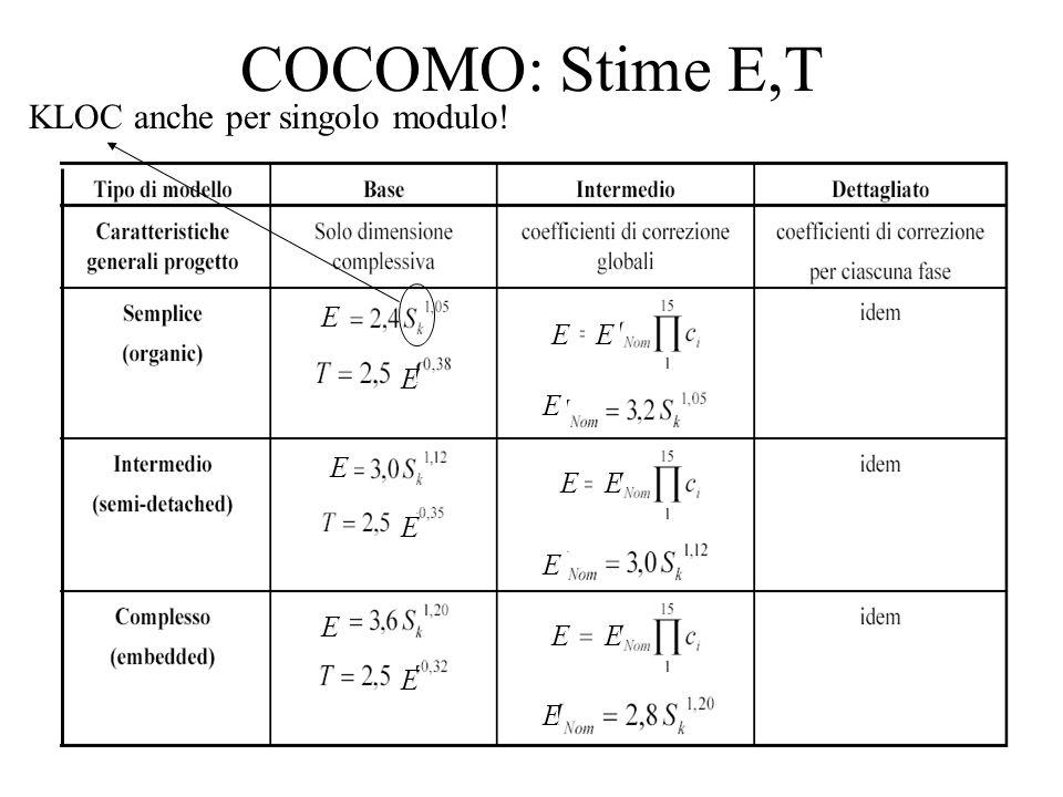 COCOMO: Stime E,T KLOC anche per singolo modulo! E EE E E E E E E E E E EE E