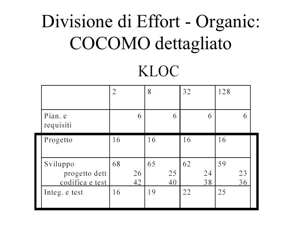 Divisione di Effort - Organic: COCOMO dettagliato