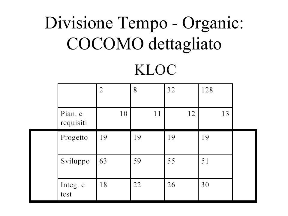 Divisione Tempo - Organic: COCOMO dettagliato