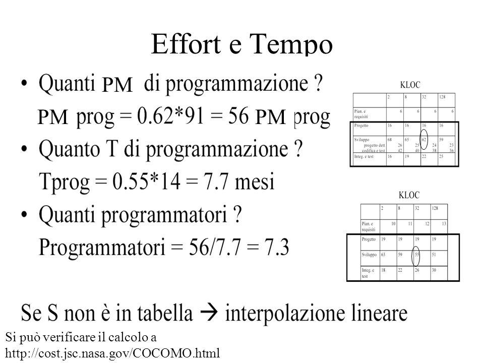 Effort e Tempo PM Si può verificare il calcolo a http://cost.jsc.nasa.gov/COCOMO.html