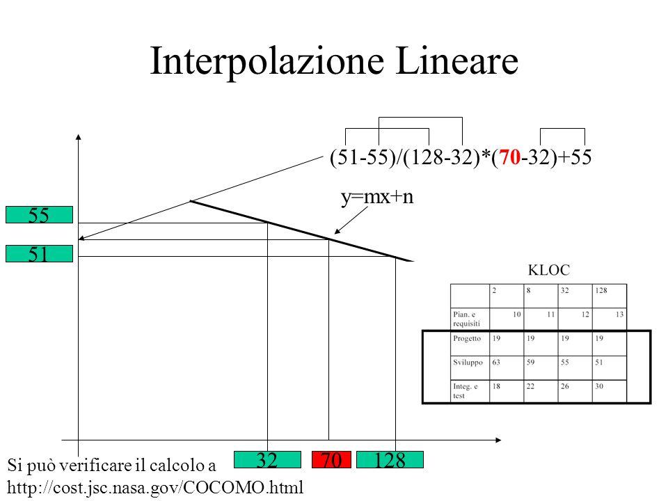 Interpolazione Lineare 32128 55 51 70 (51-55)/(128-32)*(70-32)+55 y=mx+n Si può verificare il calcolo a http://cost.jsc.nasa.gov/COCOMO.html