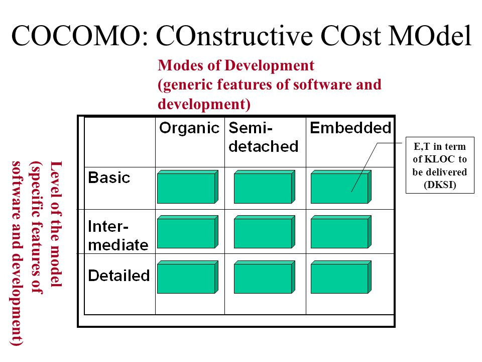 COCOMO: COnstructive COst MOdel Modes of Development (generic features of software and development) Level of the model(specific features ofsoftware an