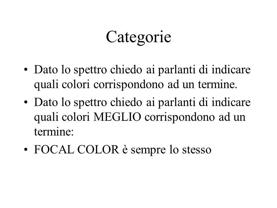 Categorie Dato lo spettro chiedo ai parlanti di indicare quali colori corrispondono ad un termine. Dato lo spettro chiedo ai parlanti di indicare qual