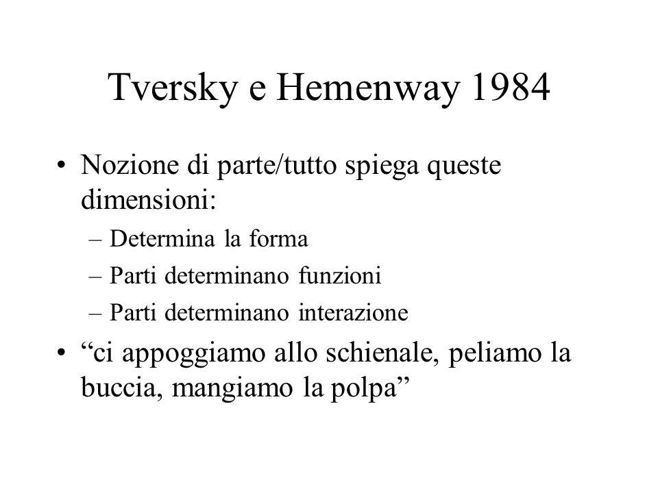 Tversky e Hemenway 1984 Nozione di parte/tutto spiega queste dimensioni: –Determina la forma –Parti determinano funzioni –Parti determinano interazion