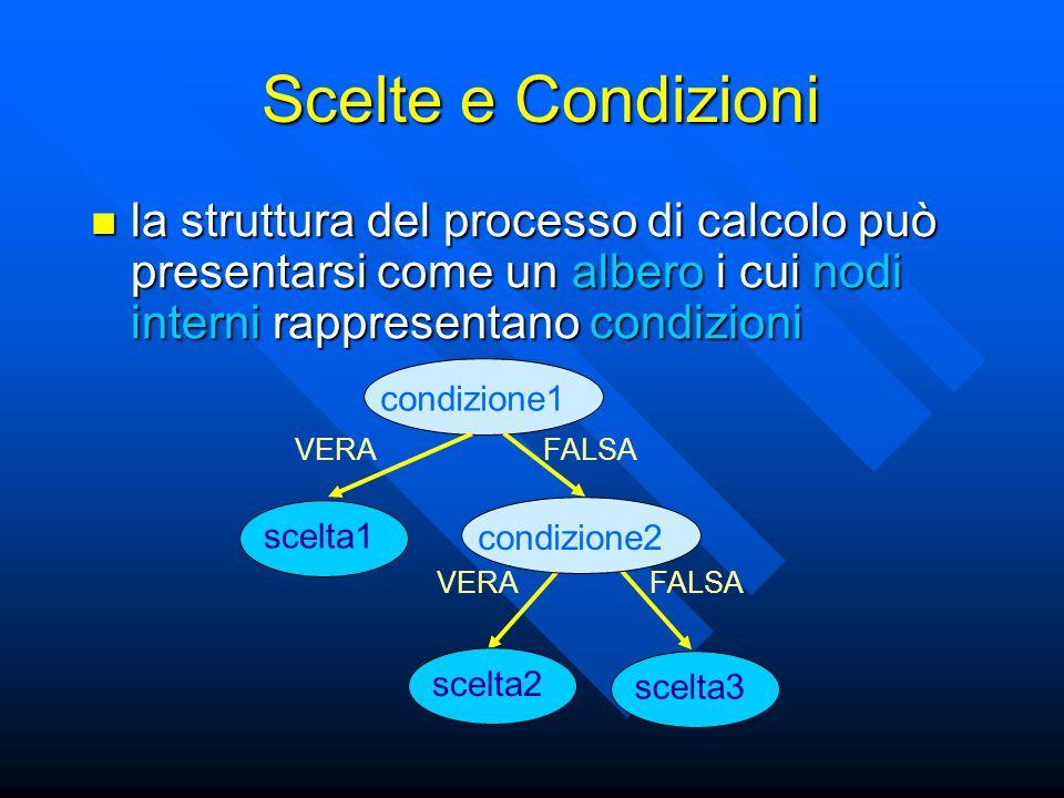 la struttura del processo di calcolo può presentarsi come un albero i cui nodi interni rappresentano condizioni la struttura del processo di calcolo può presentarsi come un albero i cui nodi interni rappresentano condizioni condizione1 scelta1 VERA FALSA Scelte e Condizioni condizione2 scelta2 scelta3