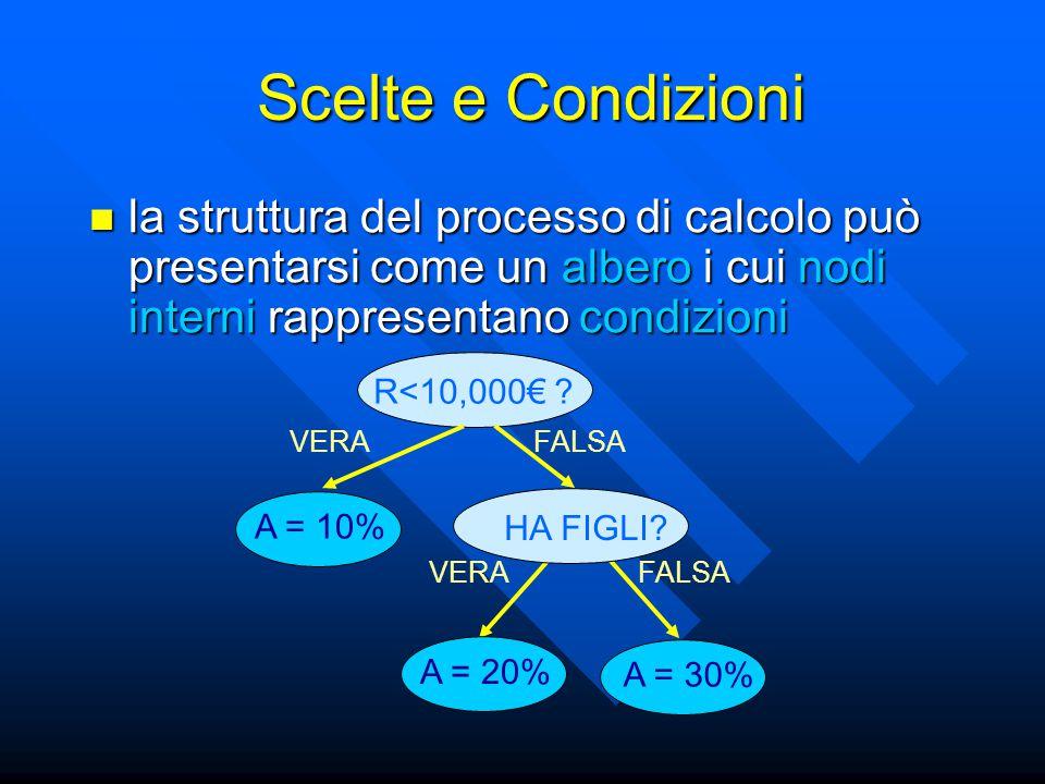 la struttura del processo di calcolo può presentarsi come un albero i cui nodi interni rappresentano condizioni la struttura del processo di calcolo può presentarsi come un albero i cui nodi interni rappresentano condizioni R<10,000€ .