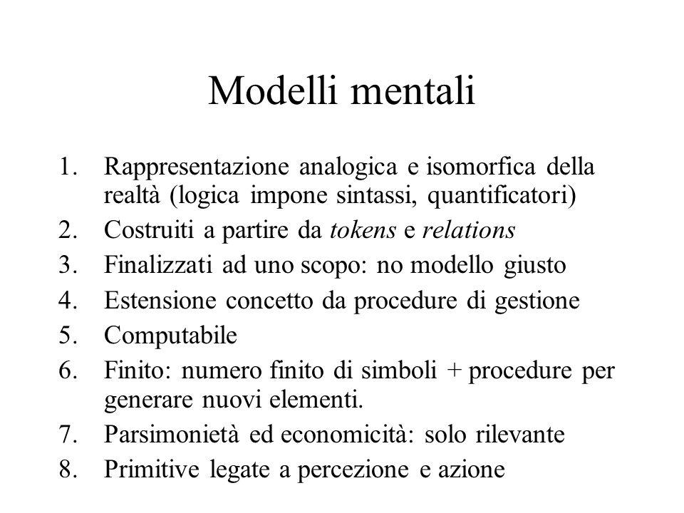 Modelli mentali 1.Rappresentazione analogica e isomorfica della realtà (logica impone sintassi, quantificatori) 2.Costruiti a partire da tokens e rela