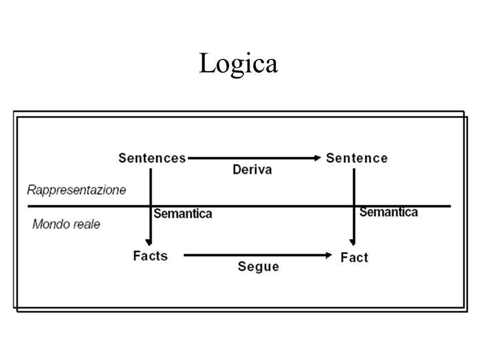 Modelli mentali 1.Rappresentazione analogica e isomorfica della realtà (logica impone sintassi, quantificatori) 2.Costruiti a partire da tokens e relations 3.Finalizzati ad uno scopo: no modello giusto 4.Estensione concetto da procedure di gestione 5.Computabile 6.Finito: numero finito di simboli + procedure per generare nuovi elementi.