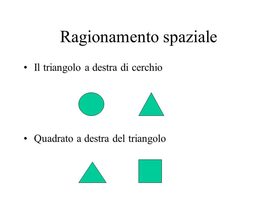 Ragionamento spaziale Il triangolo a destra di cerchio Quadrato a destra del triangolo