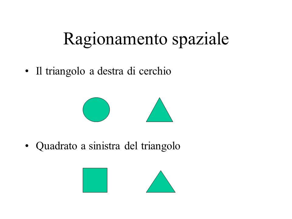 Ragionamento spaziale Il triangolo a destra di cerchio Quadrato a sinistra del triangolo