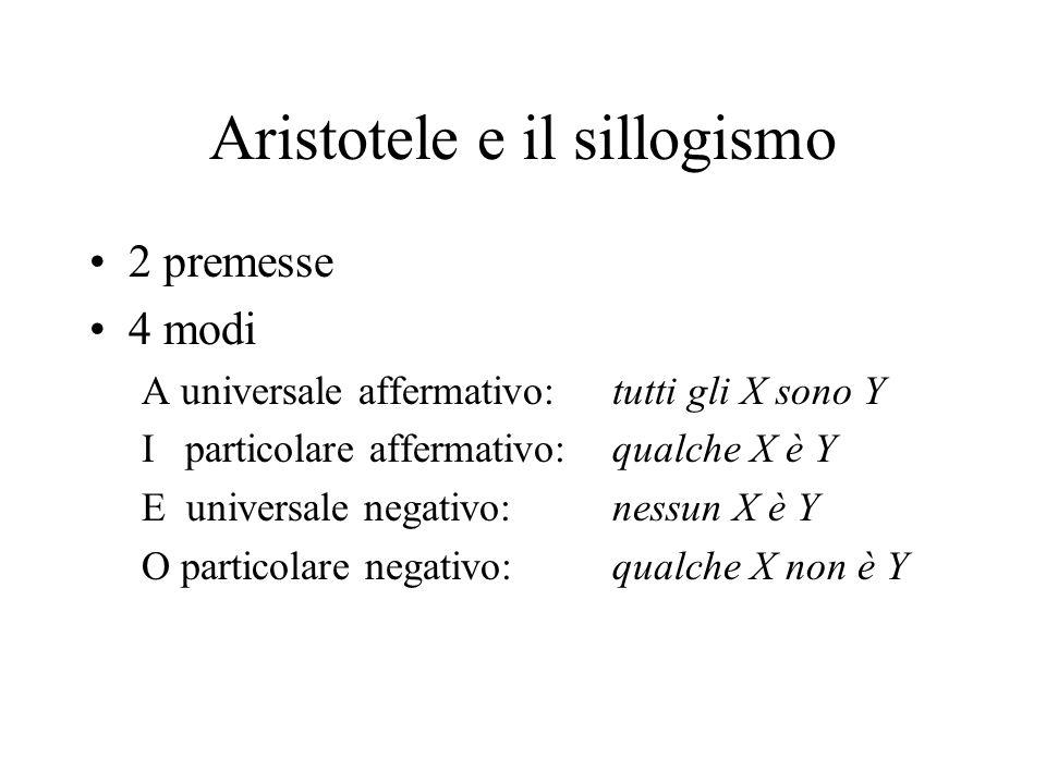 Aristotele e il sillogismo 2 premesse 4 modi A universale affermativo:tutti gli X sono Y I particolare affermativo:qualche X è Y E universale negativo: nessun X è Y O particolare negativo: qualche X non è Y