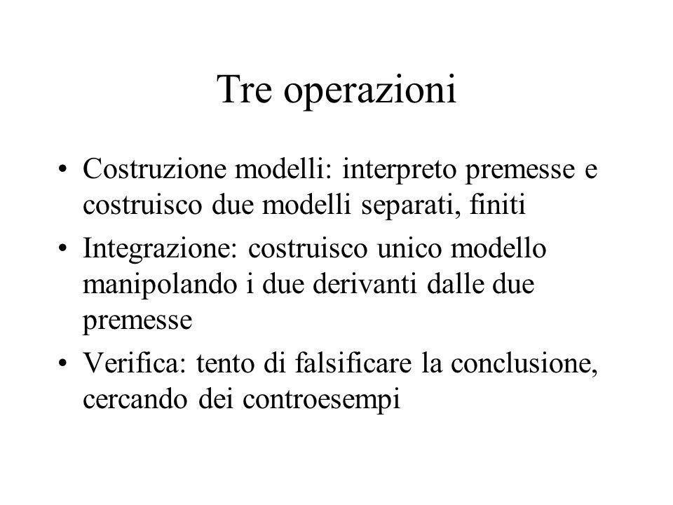 Tre operazioni Costruzione modelli: interpreto premesse e costruisco due modelli separati, finiti Integrazione: costruisco unico modello manipolando i due derivanti dalle due premesse Verifica: tento di falsificare la conclusione, cercando dei controesempi