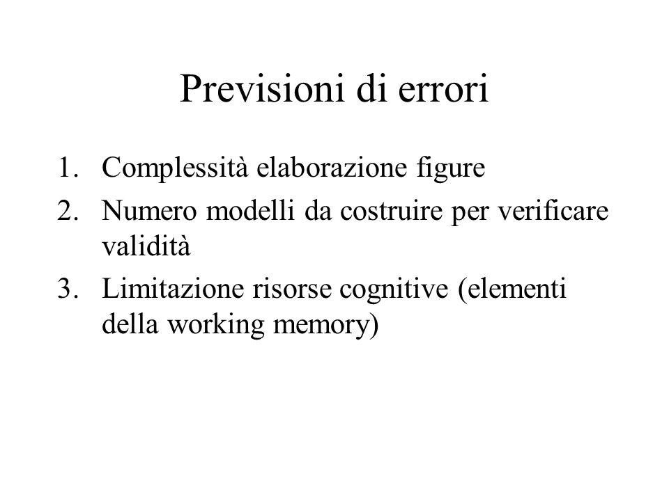 Previsioni di errori 1.Complessità elaborazione figure 2.Numero modelli da costruire per verificare validità 3.Limitazione risorse cognitive (elementi della working memory)