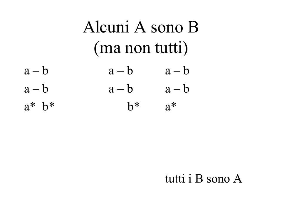 Alcuni A sono B (ma non tutti) a – ba – b a – b a* b* b*a* tutti i B sono A