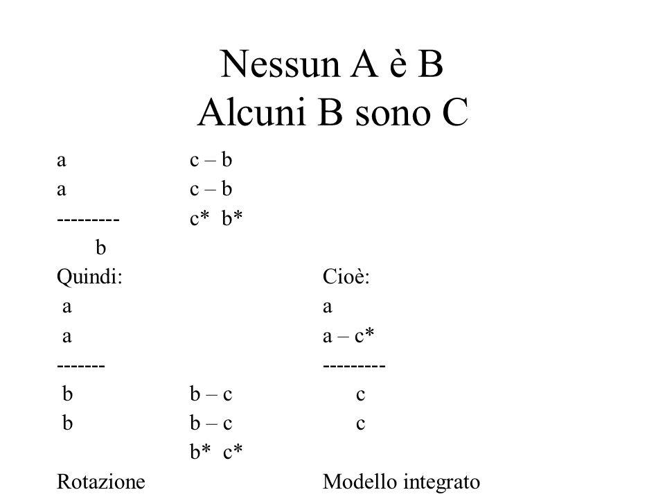 Nessun A è B Alcuni B sono C a c – b ---------c* b* b Quindi:Cioè: a a a a – c* ------- --------- b b – c c b* c* RotazioneModello integrato
