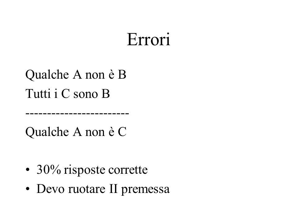 Errori Qualche A non è B Tutti i C sono B ------------------------ Qualche A non è C 30% risposte corrette Devo ruotare II premessa