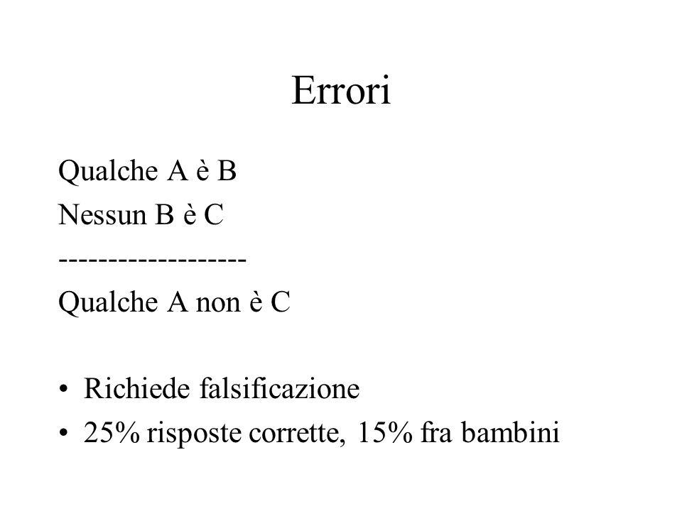 Errori Qualche A è B Nessun B è C ------------------- Qualche A non è C Richiede falsificazione 25% risposte corrette, 15% fra bambini