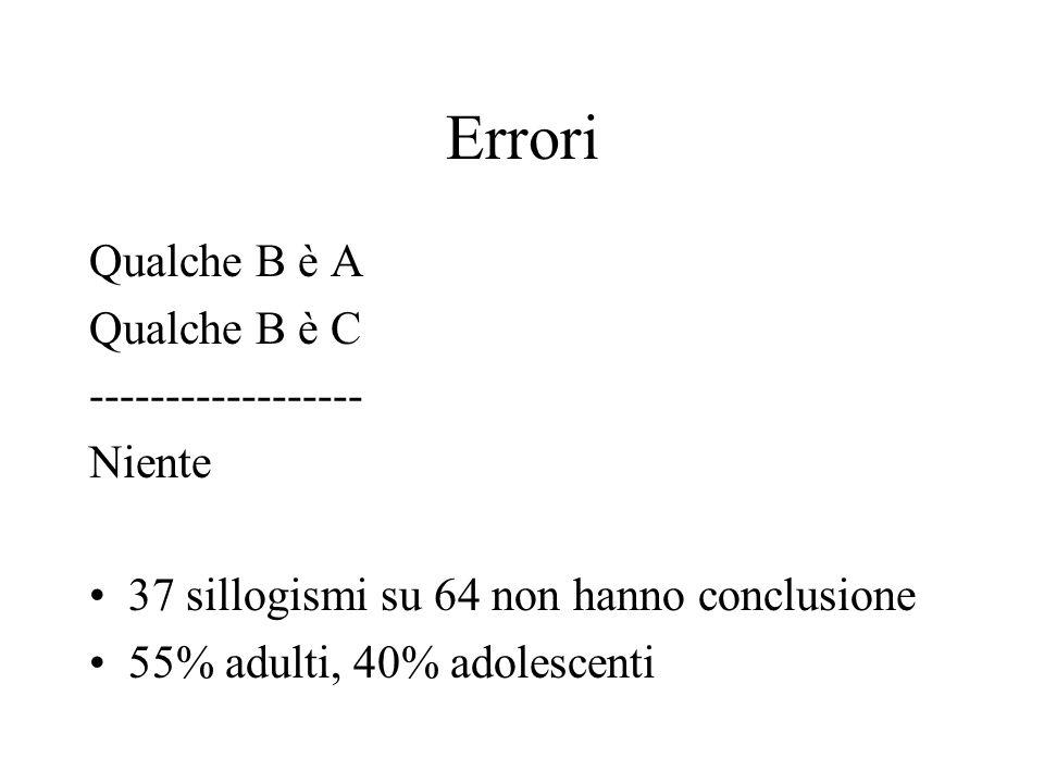 Errori Qualche B è A Qualche B è C ------------------ Niente 37 sillogismi su 64 non hanno conclusione 55% adulti, 40% adolescenti