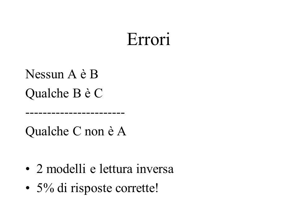 Errori Nessun A è B Qualche B è C ----------------------- Qualche C non è A 2 modelli e lettura inversa 5% di risposte corrette!
