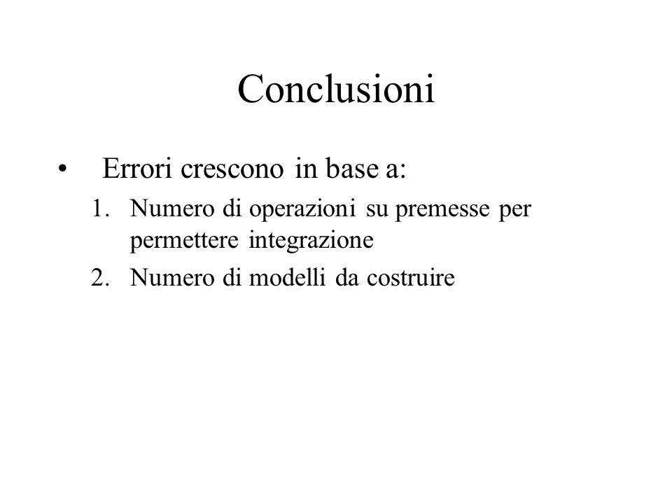 Conclusioni Errori crescono in base a: 1.Numero di operazioni su premesse per permettere integrazione 2.Numero di modelli da costruire