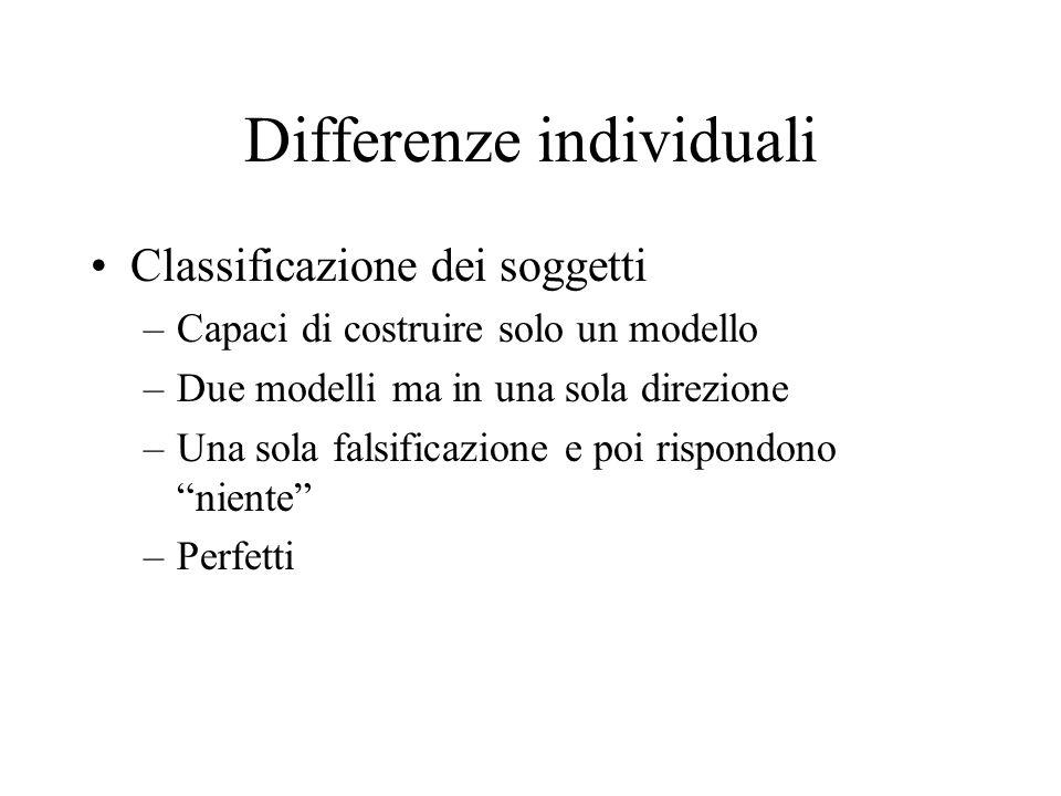 Differenze individuali Classificazione dei soggetti –Capaci di costruire solo un modello –Due modelli ma in una sola direzione –Una sola falsificazion