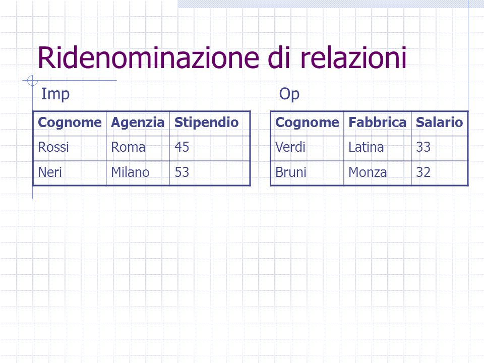 Ridenominazione di relazioni CognomeAgenziaStipendio RossiRoma45 NeriMilano53 CognomeFabbricaSalario VerdiLatina33 BruniMonza32 ImpOp