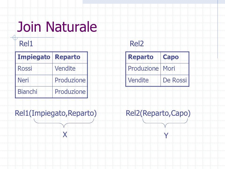 Join Naturale ImpiegatoReparto RossiVendite NeriProduzione BianchiProduzione RepartoCapo ProduzioneMori VenditeDe Rossi Rel1Rel2 Rel1(Impiegato,Reparto)Rel2(Reparto,Capo) X Y