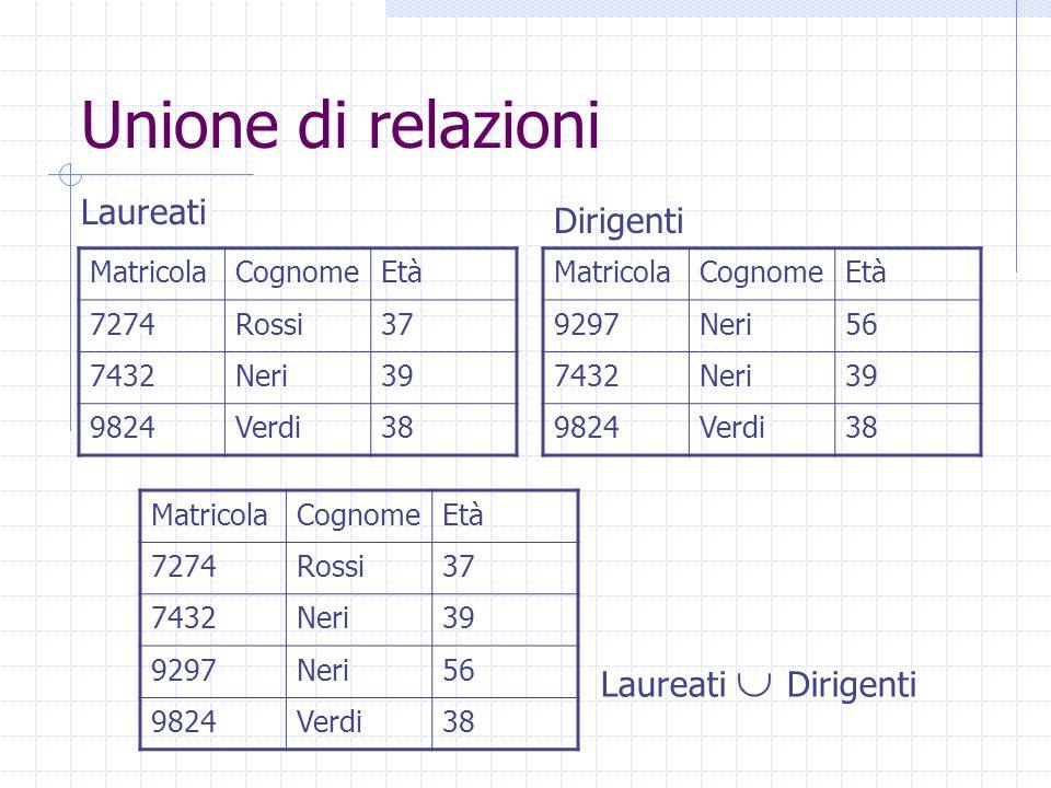 Join Naturale RepartoCapoImpiegatoProgetto AcquistiBaldiMoriP123 AcquistiBaldi P124 ProduzioneMori P123 ProduzioneMoriBianchiP124 RepartoCapo AcquistiBaldi ProduzioneMori ImpiegatoProgetto MoriP123 BaldiR124 Rel1Rel2 Rel1  Rel2
