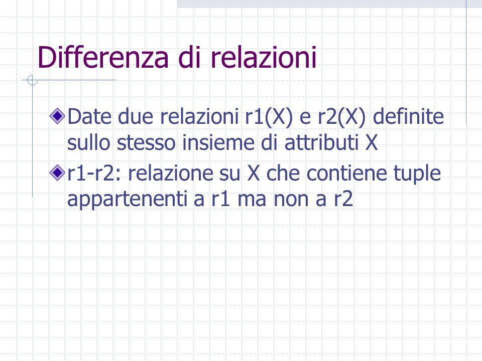 Differenza di relazioni Date due relazioni r1(X) e r2(X) definite sullo stesso insieme di attributi X r1-r2: relazione su X che contiene tuple appartenenti a r1 ma non a r2