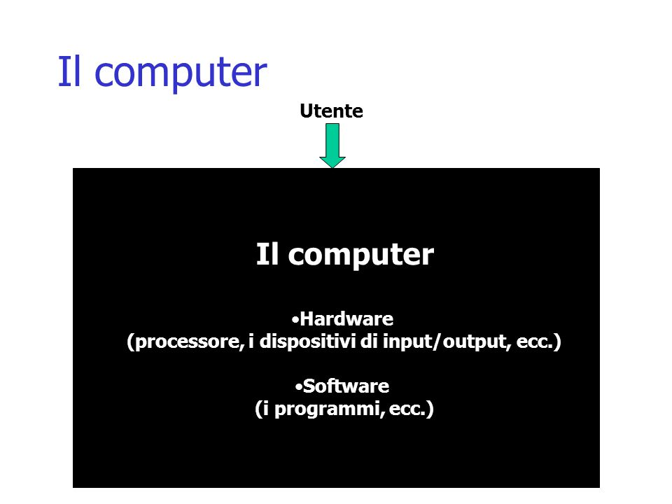 Il computer Utente Il computer Hardware (processore, i dispositivi di input/output, ecc.) Software (i programmi, ecc.)