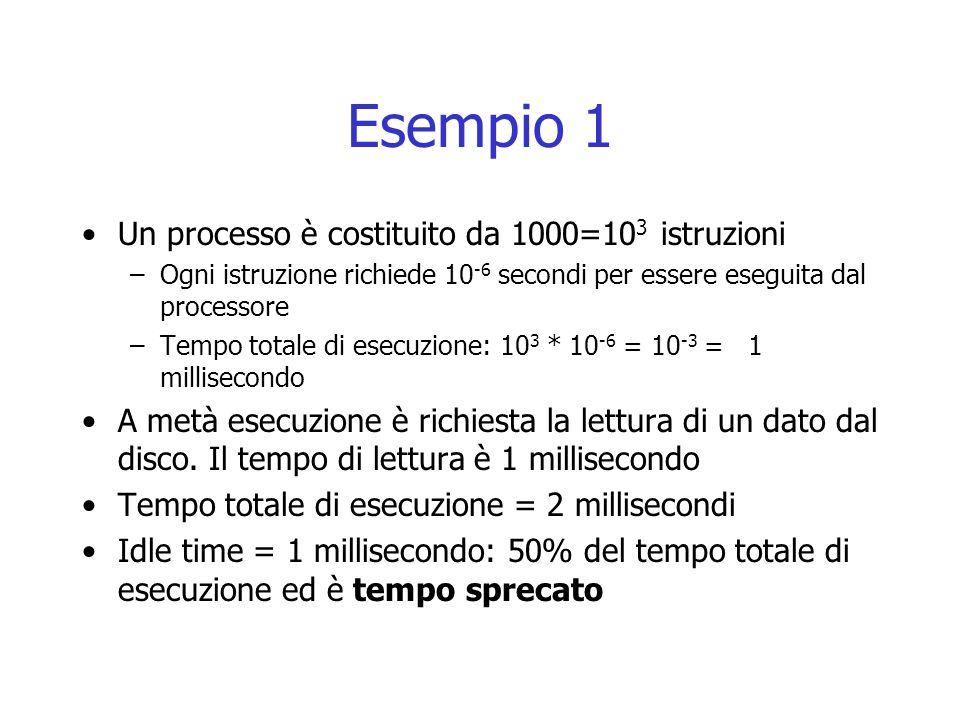 Esempio 1 Un processo è costituito da 1000=10 3 istruzioni –Ogni istruzione richiede 10 -6 secondi per essere eseguita dal processore –Tempo totale di