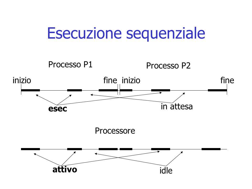 Esecuzione sequenziale Processo P1 Processo P2 Processore iniziofineiniziofine esec in attesa attivo idle