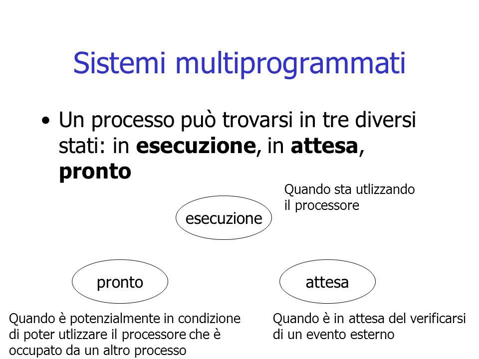Sistemi multiprogrammati Un processo può trovarsi in tre diversi stati: in esecuzione, in attesa, pronto esecuzione attesapronto Quando sta utlizzando