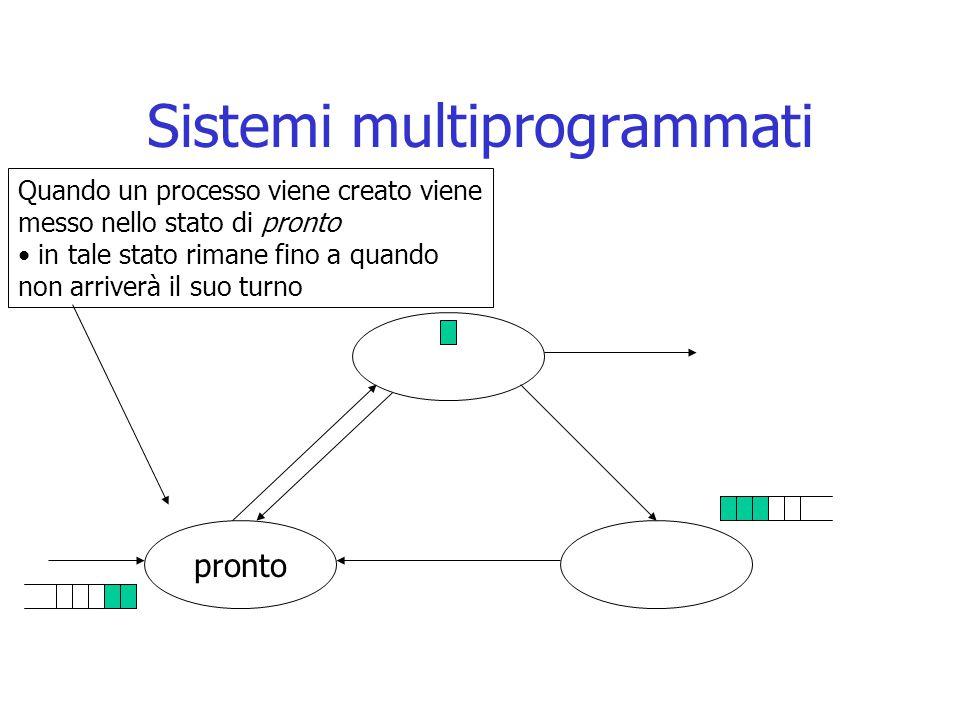 Sistemi multiprogrammati pronto Quando un processo viene creato viene messo nello stato di pronto in tale stato rimane fino a quando non arriverà il s