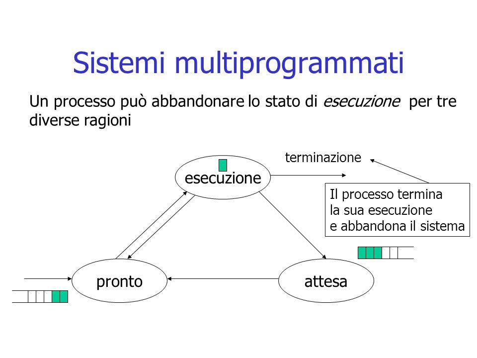 Sistemi multiprogrammati esecuzione attesapronto terminazione Un processo può abbandonare lo stato di esecuzione per tre diverse ragioni Il processo t