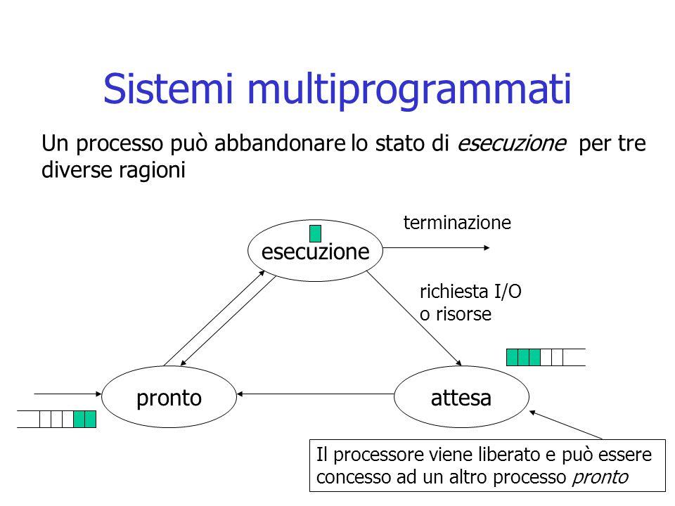 Sistemi multiprogrammati esecuzione attesapronto richiesta I/O o risorse terminazione Un processo può abbandonare lo stato di esecuzione per tre diver