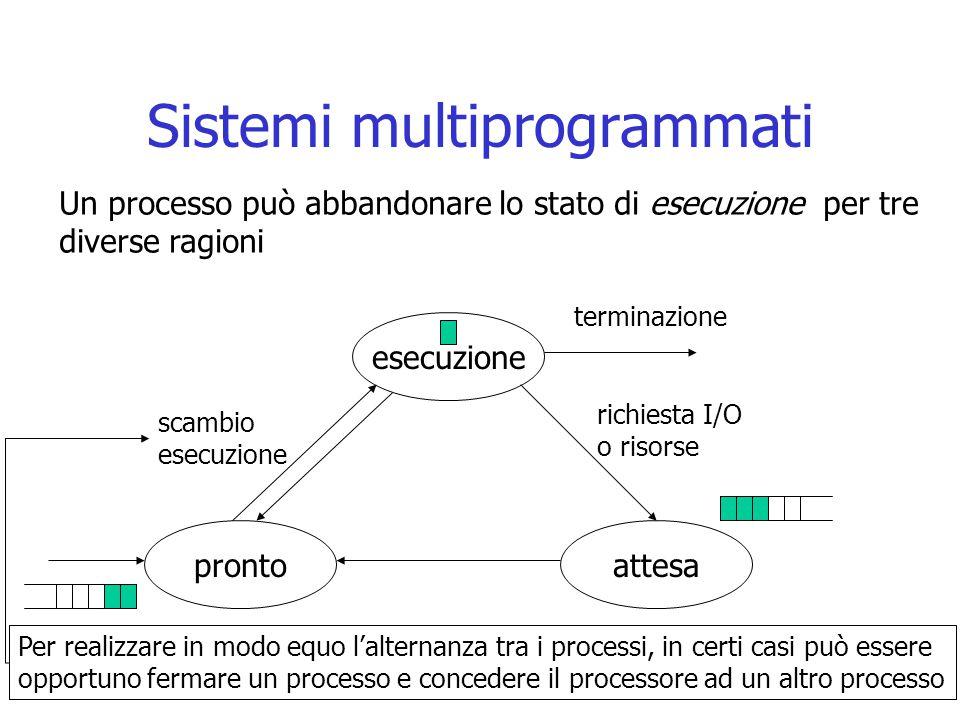 Sistemi multiprogrammati esecuzione attesapronto scambio esecuzione richiesta I/O o risorse terminazione Un processo può abbandonare lo stato di esecu
