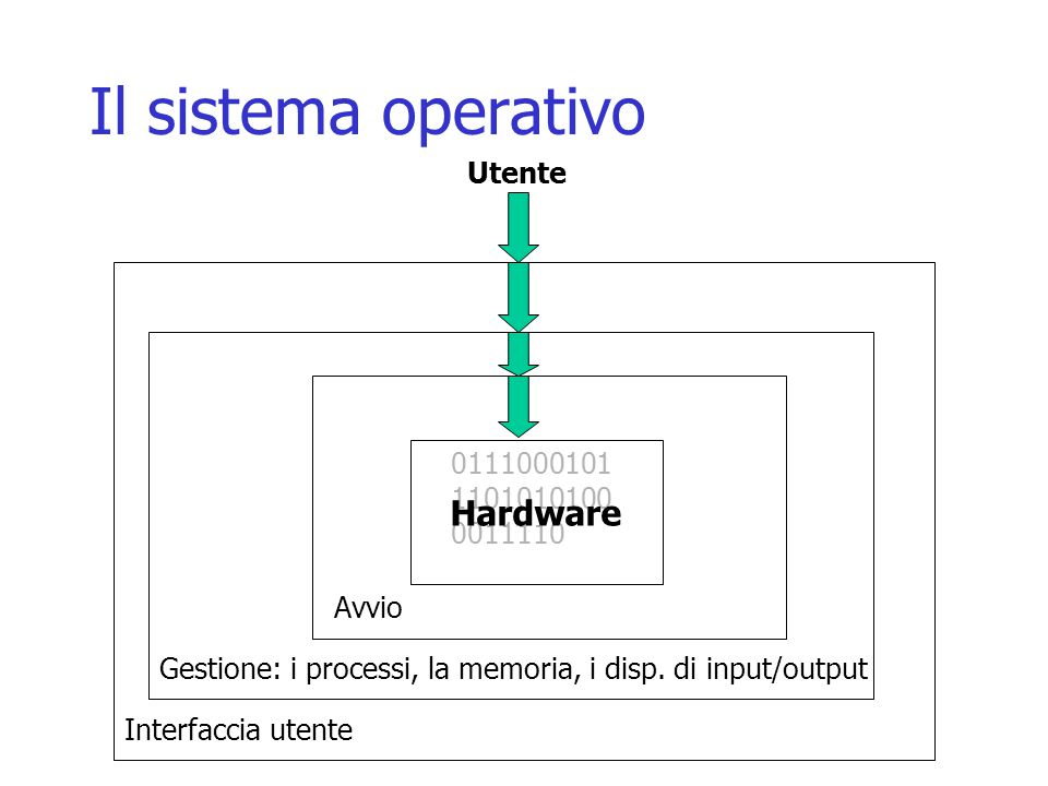 Il sistema operativo 0111000101 1101010100 0011110 Hardware Utente Avvio Gestione: i processi, la memoria, i disp. di input/output Interfaccia utente