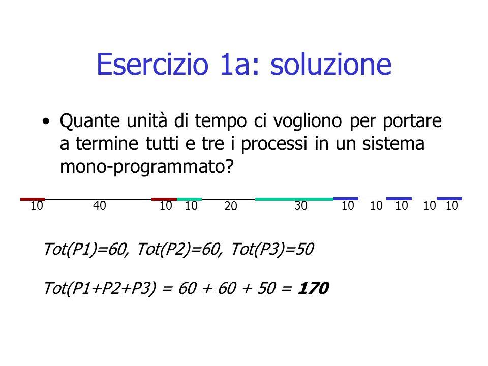 Esercizio 1a: soluzione Quante unità di tempo ci vogliono per portare a termine tutti e tre i processi in un sistema mono-programmato? Tot(P1)=60, Tot