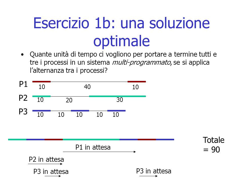 Esercizio 1b: una soluzione optimale Quante unità di tempo ci vogliono per portare a termine tutti e tre i processi in un sistema multi-programmato, s
