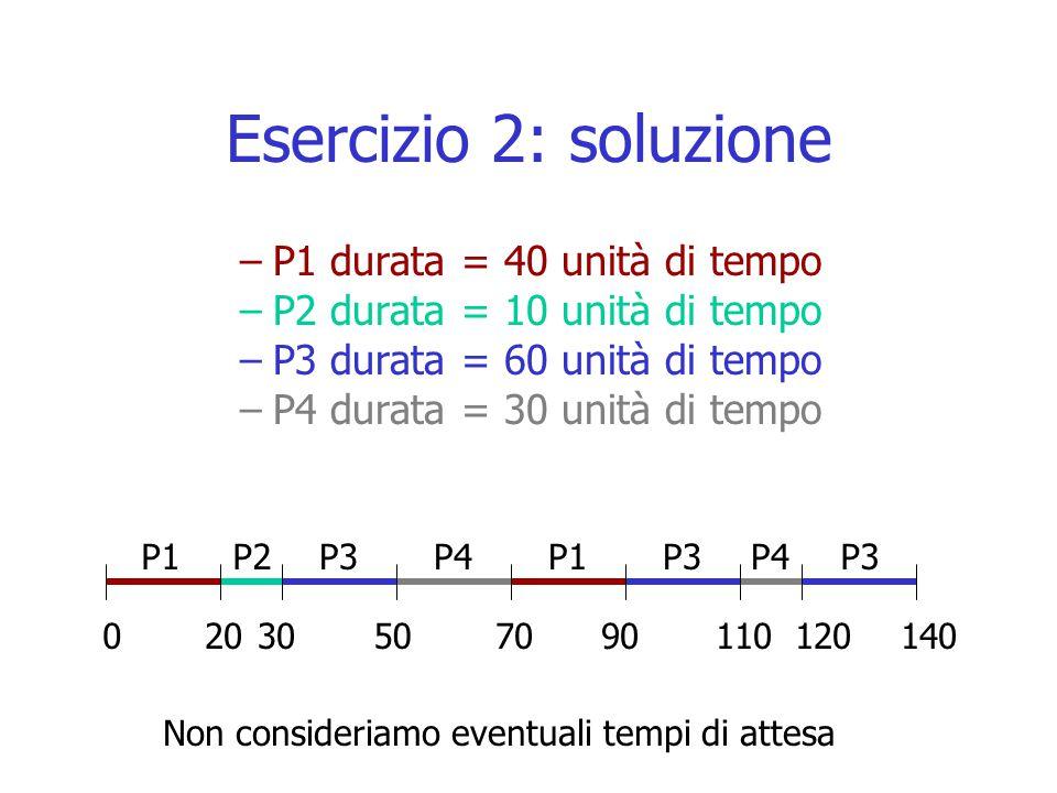 Esercizio 2: soluzione –P1 durata = 40 unità di tempo –P2 durata = 10 unità di tempo –P3 durata = 60 unità di tempo –P4 durata = 30 unità di tempo P1