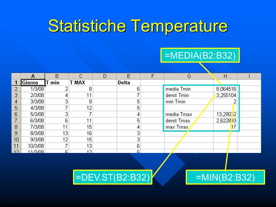 Statistiche Temperature =MEDIA(B2:B32) =MIN(B2:B32) =DEV.ST(B2:B32)