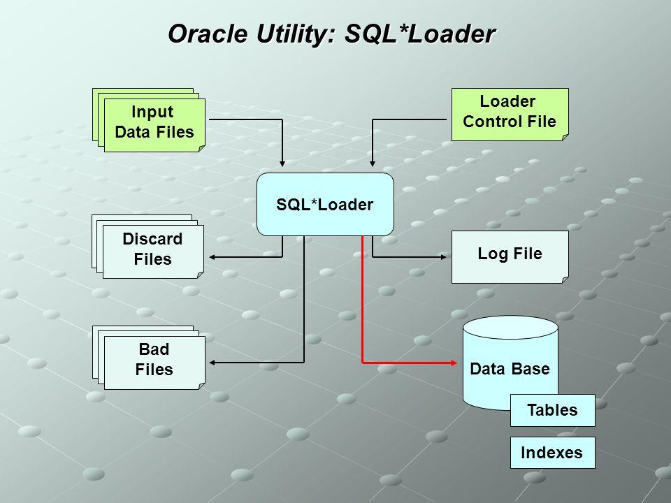Oracle Utility: SQL*Loader SQL*Loader Input Data Files Loader Control File Data Base Log File Discard Files Bad Files Tables Indexes