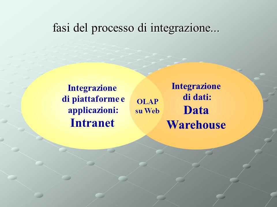 fasi del processo di integrazione... Integrazione di dati: Data Warehouse Integrazione di piattaforme e applicazioni: Intranet Integrazione di dati: D