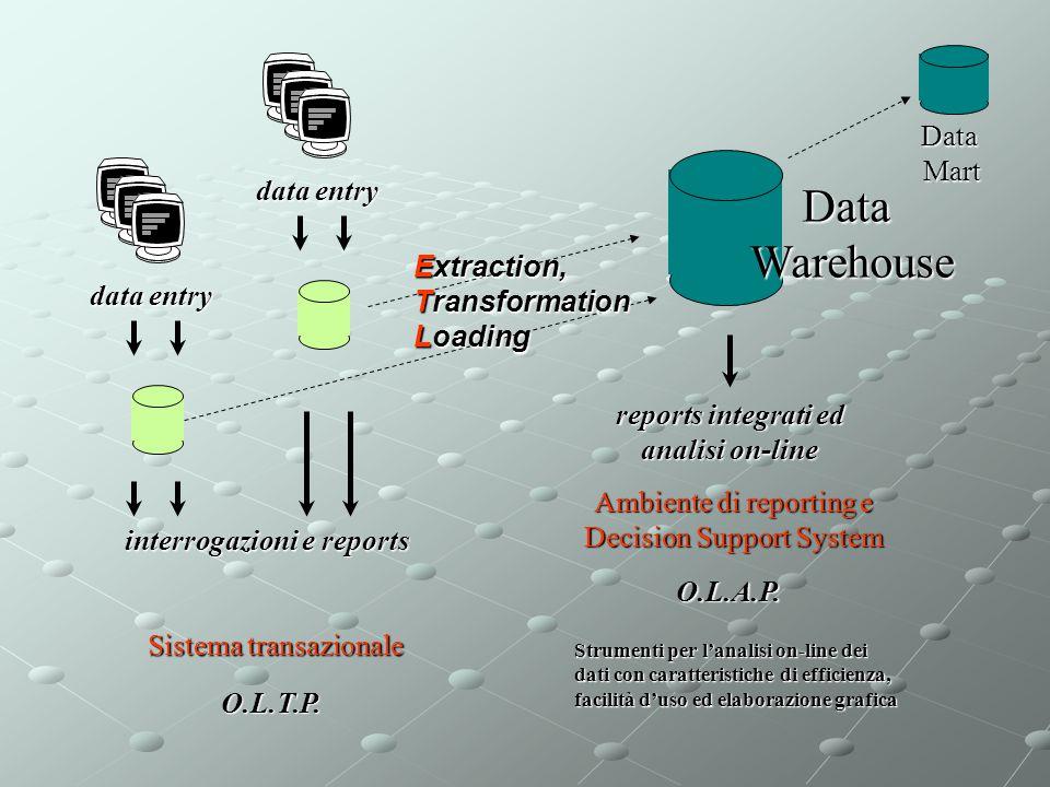 data entry O.L.T.P. interrogazioni e reports Sistema transazionale DataWarehouse reports integrati ed analisi on-line Ambiente di reporting e Decision