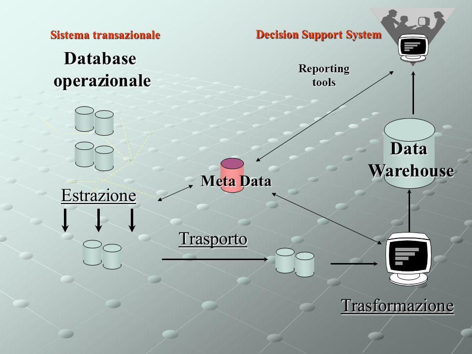 DataWarehouseEstrazioneDatabaseoperazionaleTrasporto Meta Data Reportingtools Trasformazione Sistema transazionale Decision Support System