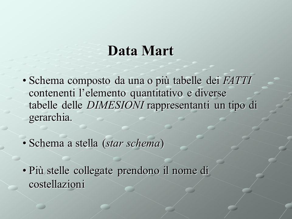 Data Mart Schema composto da una o più tabelle dei FATTI contenenti l'elemento quantitativo e diverse tabelle delle DIMESIONI rappresentanti un tipo d