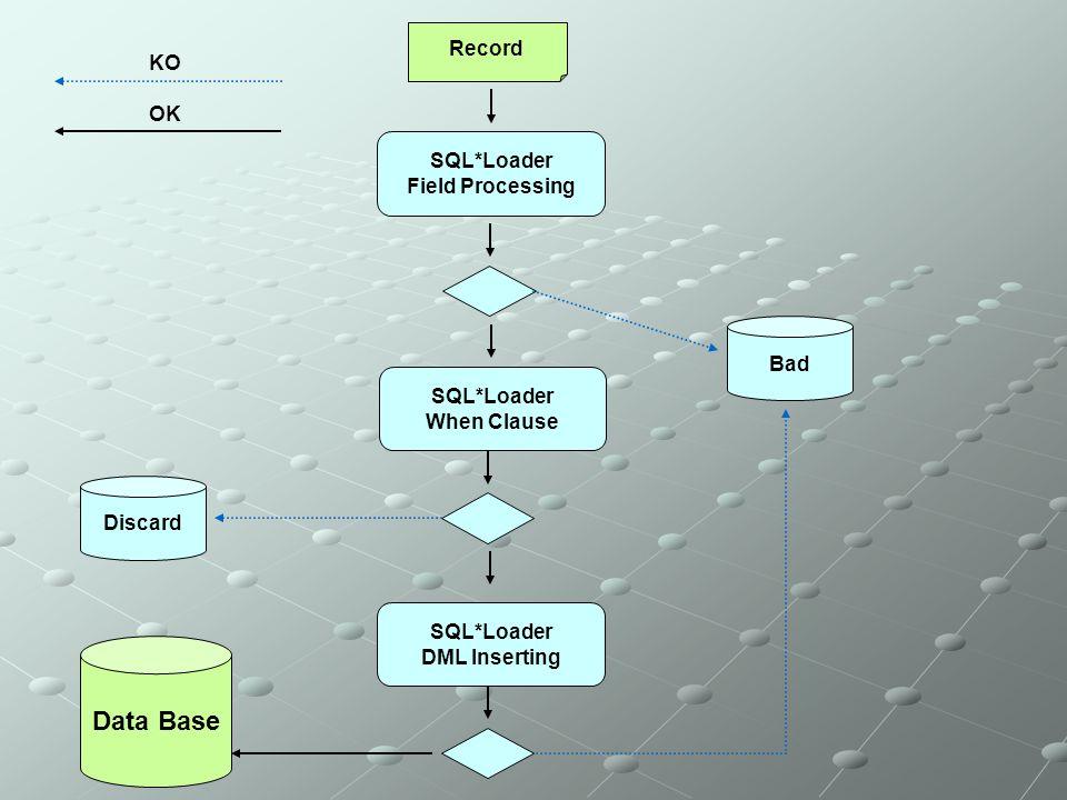 Record SQL*Loader Field Processing Bad SQL*Loader When Clause Discard SQL*Loader DML Inserting Data Base KO OK