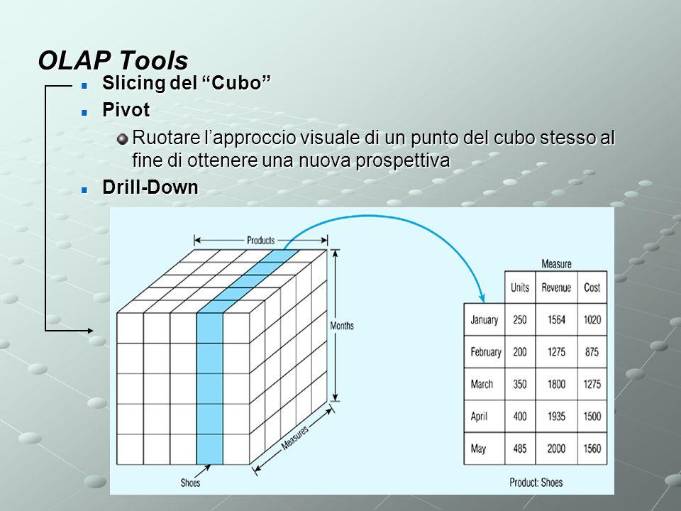 """OLAP Tools Slicing del """"Cubo"""" Slicing del """"Cubo"""" Pivot Pivot Ruotare l'approccio visuale di un punto del cubo stesso al fine di ottenere una nuova pro"""
